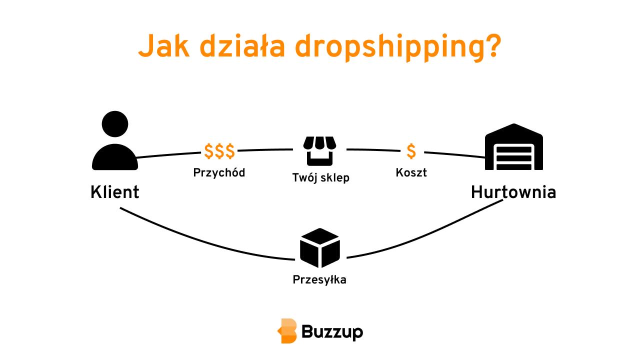 Jak działa dropshipping