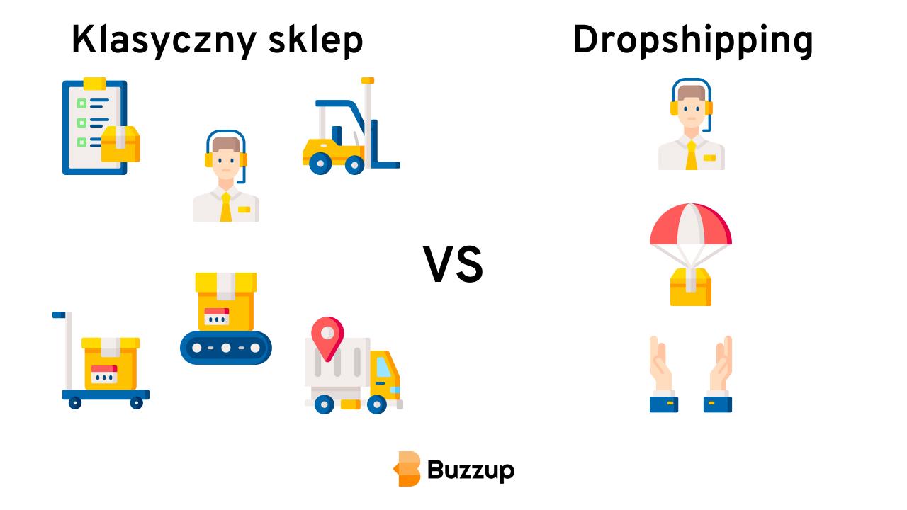 Klasyczny sklep vs sklep dropshipping